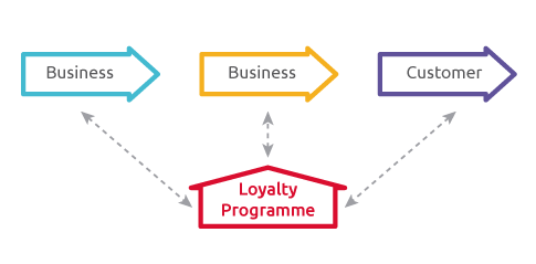 B2B2C Loyalty Programs and Why They Matter
